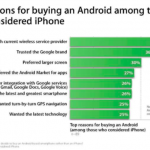 Why People Bought Android Phones