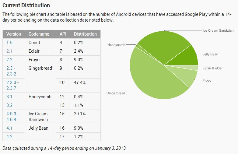 Android Distribution Jan 3 2012