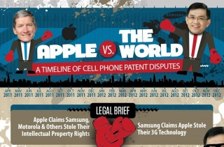 Infographic: Apple v. The World