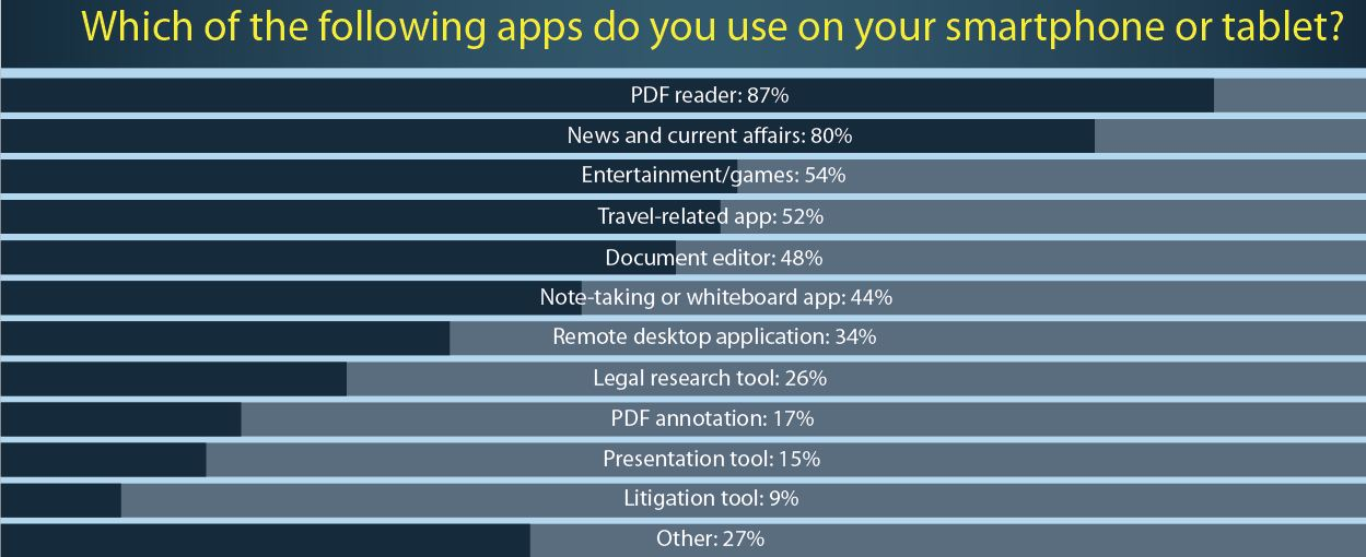 Smartphone or Tablet Apps