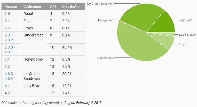 020413 Android OS Distribution