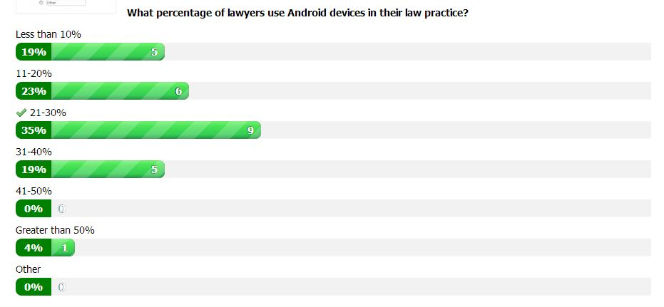Website Poll - Lawyers and Android