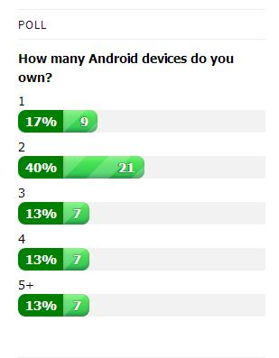 Android Devices Poll