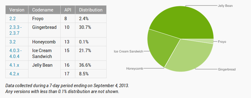 Android Distribution 9-4-13