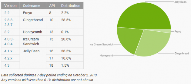 Android OS Distribution Oct 2013