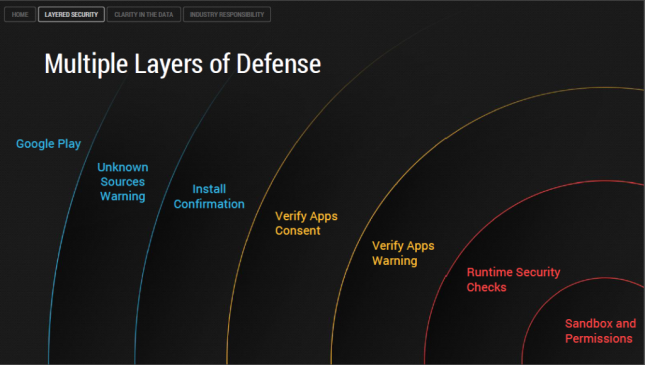 Android Layered Defense
