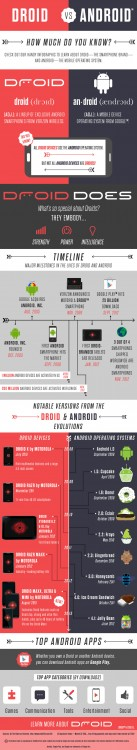 Droid versus Android