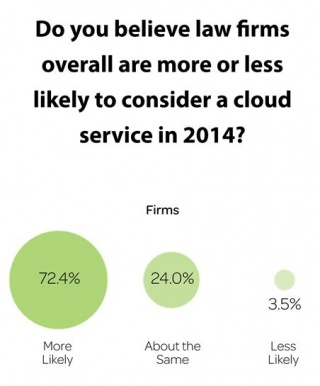 There are Still Significant Miles to Travel in the World of Cloud Computing