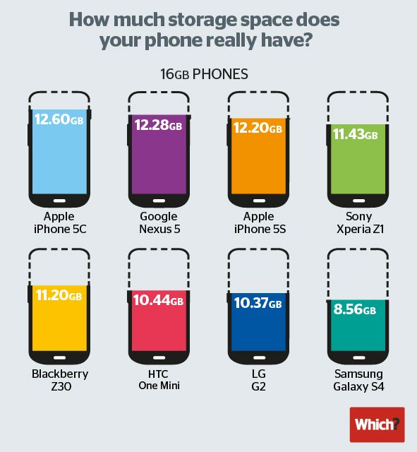 Mobile Phone Space