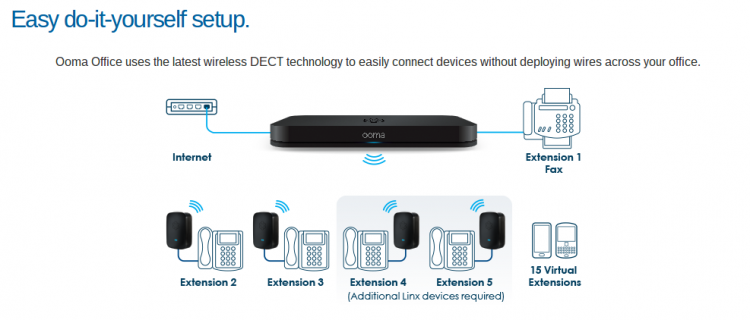 Ooma Connection