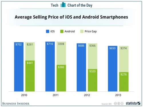 Growing Gap of Smartphones