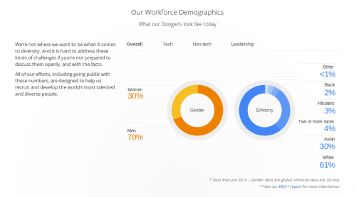 Google Demographics