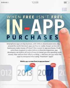 In-app Purchases Infographic