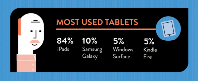 Most Used Tablets