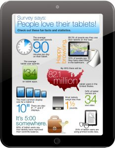 Staples Tablet Use Infographic